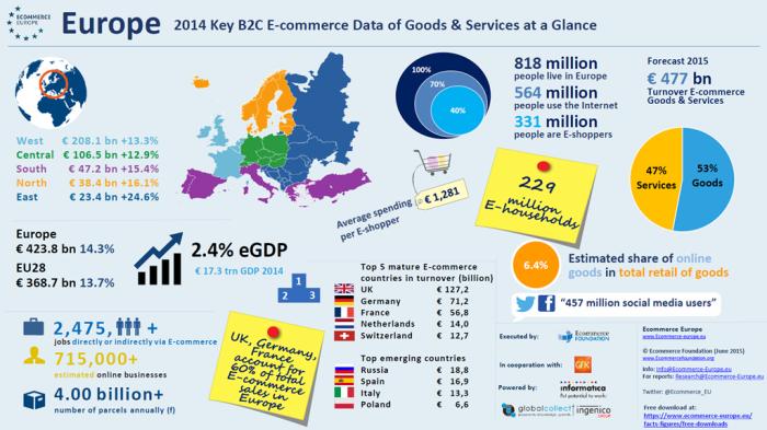 Infografika Asociace Ecommerce Europe