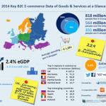Obraty prodejů po internetu dosáhly 423,8 miliardy EUR