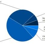 Nejvíc peněz ze státního rozpočtu jde na sociální dávky