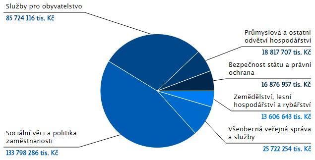 Údaje z aplikace MONITOR Ministerstva financí