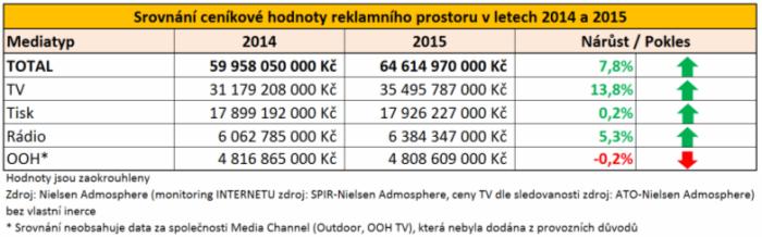 Srovnání ceníkové hodnoty reklamního prostoru v letech 2014 a 2015
